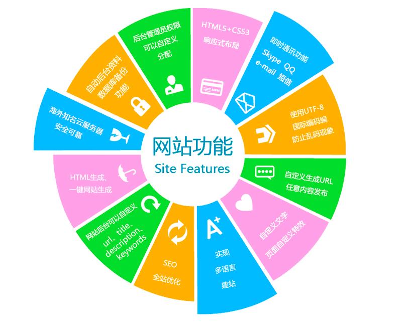 外贸网站如何做Google  Seo优化