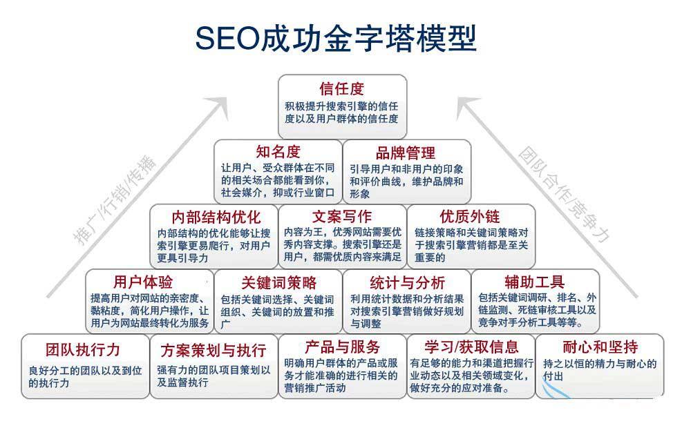 外贸公司如何寻找Google SEO服务商